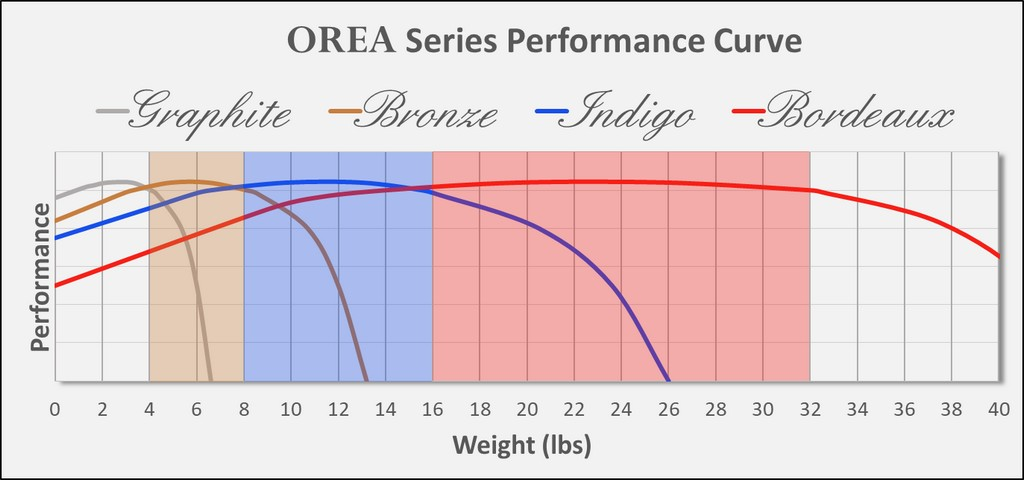 OREA series performance curve