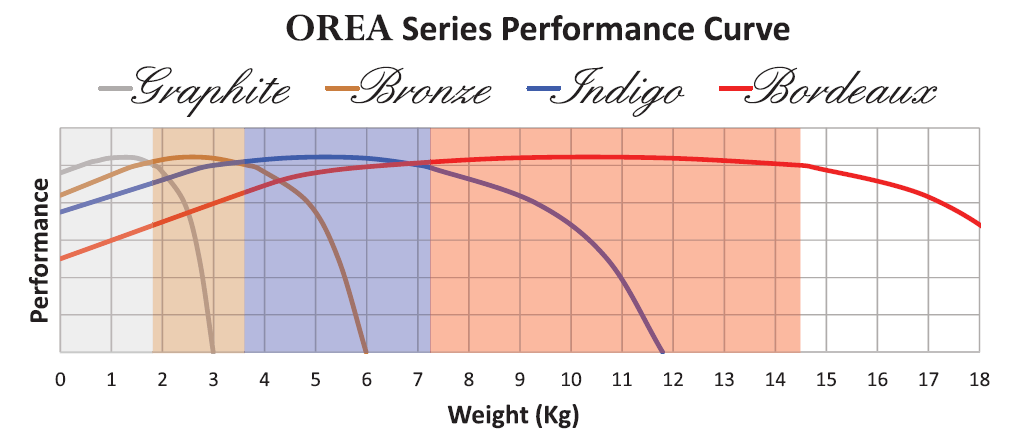 OREA-Series-Group